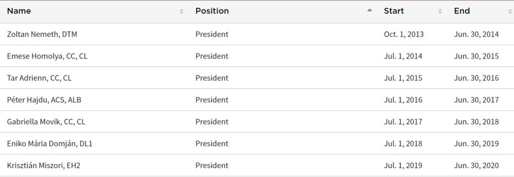 Mindenkori elnökök